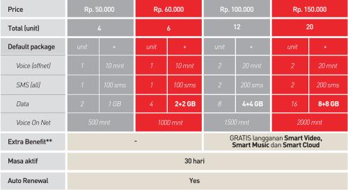 Daftar Harga Paket Internet Smartfren 4G LTE Smartplan Limitless